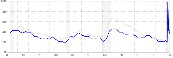 Oklahoma monthly unemployment rate chart from 1990 to September 2020